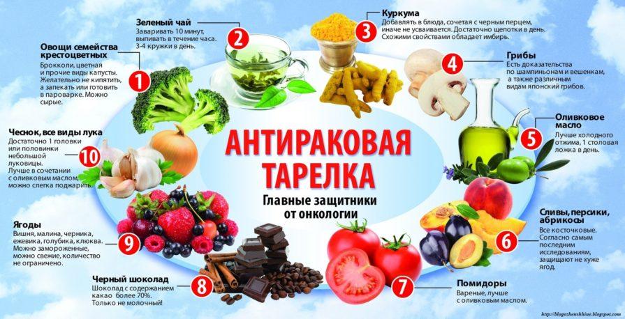 Правильное питание – залог здоровья или что нужно есть, чтобы не болеть